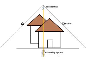 diagram penangkal petir elektostatis