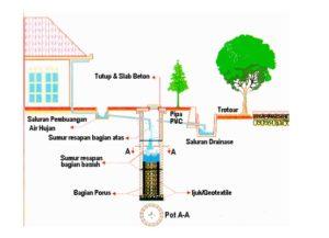 teknologi konservasi tanah dengan sumur resapan